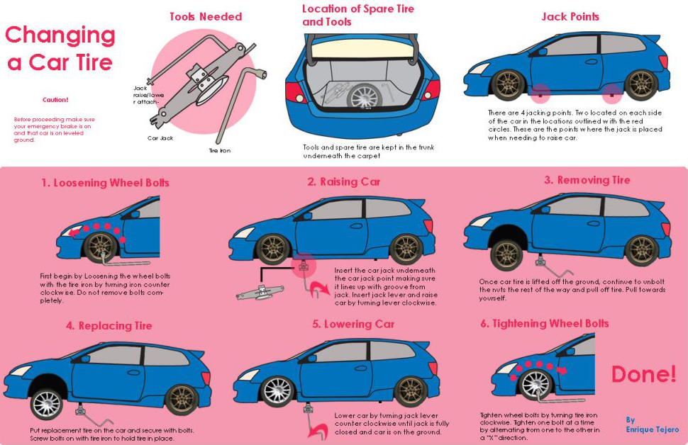 How To Change A Tire The Safe And Easy Way